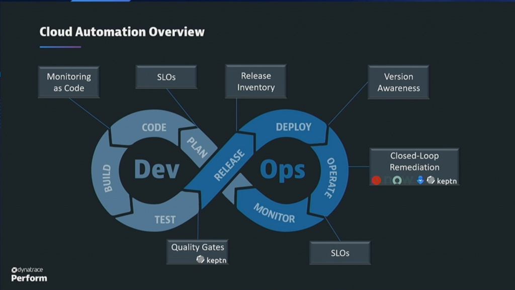 DevOps loop with quality gates