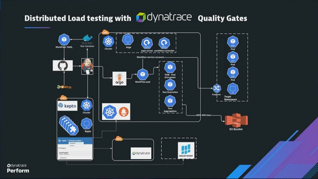 Quality gates flow chart