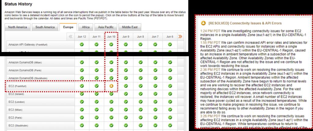Screenshot AWS Service Health Dashboard