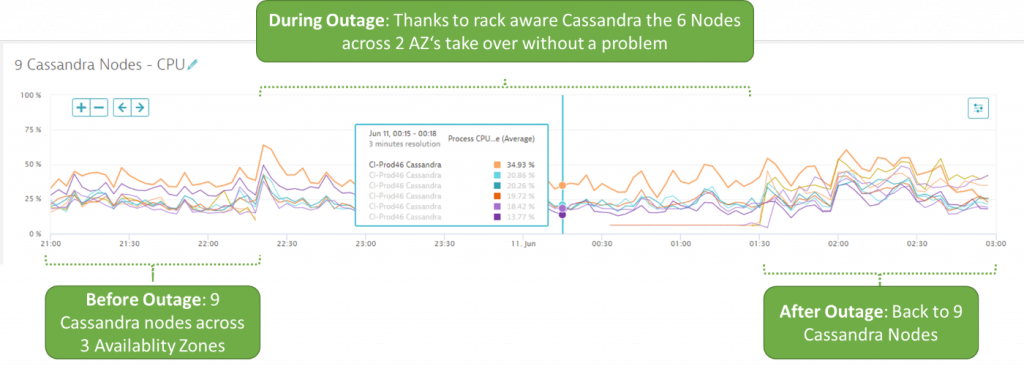 High availability and rack aware Cassandra node deployment in action
