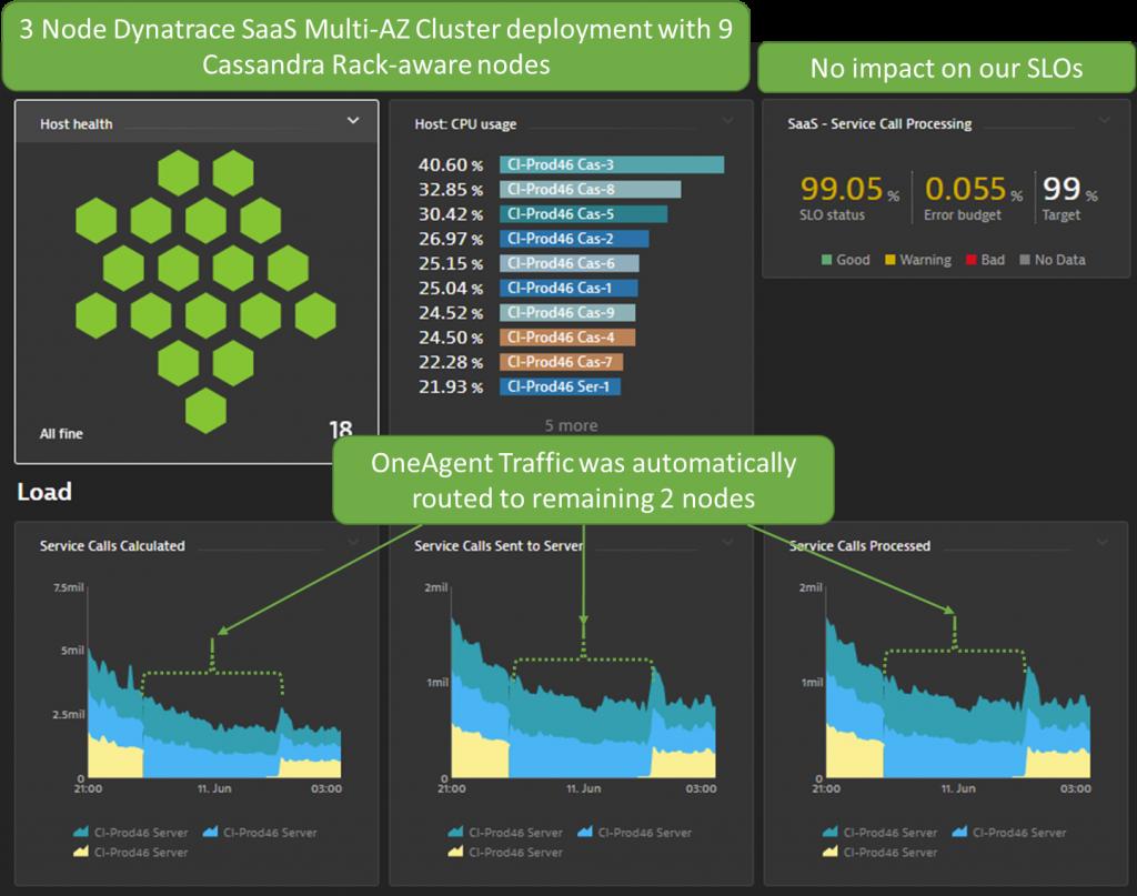 Screenshot Dynatrace multi-availability zone deployment