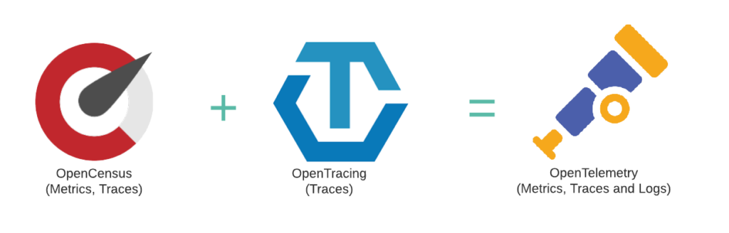OpenCensus and OpenTracing became OpenTelemetry