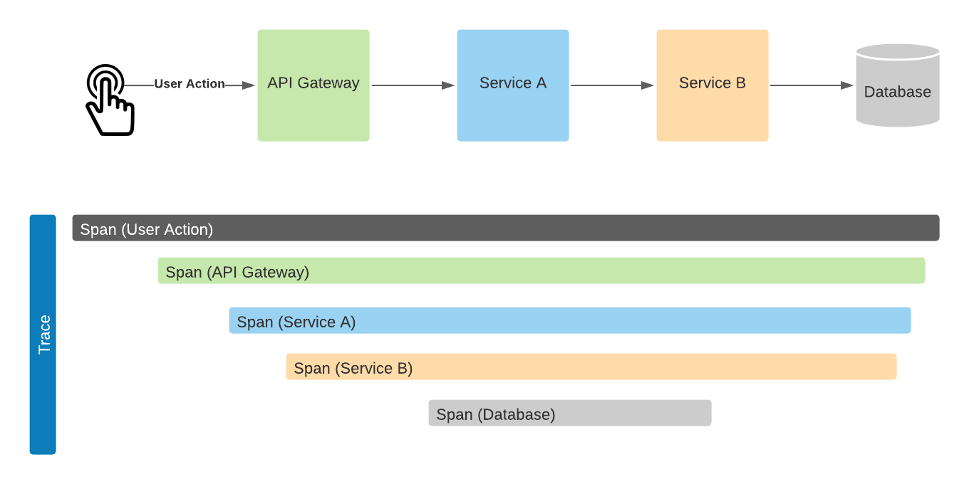 Traces and spans in distributed tracing