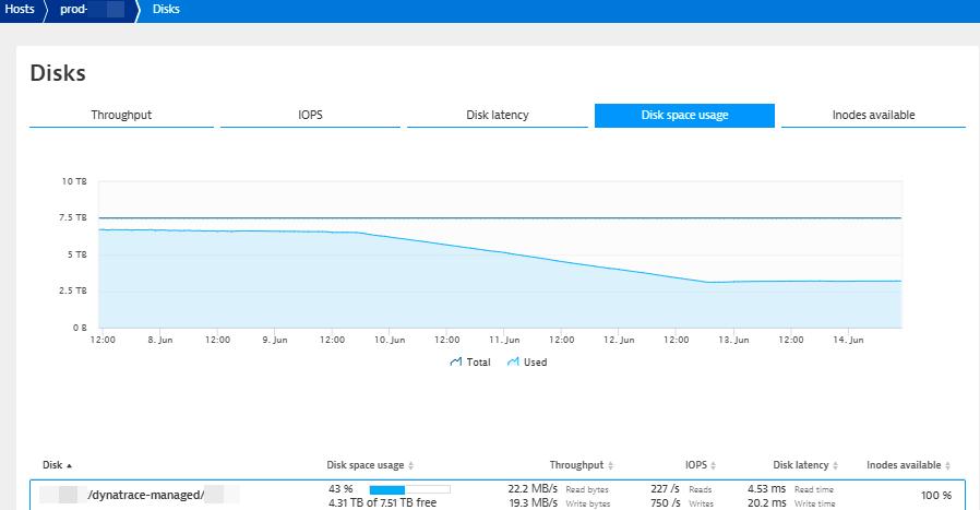 Disk usage over time after activating transaction-data compression
