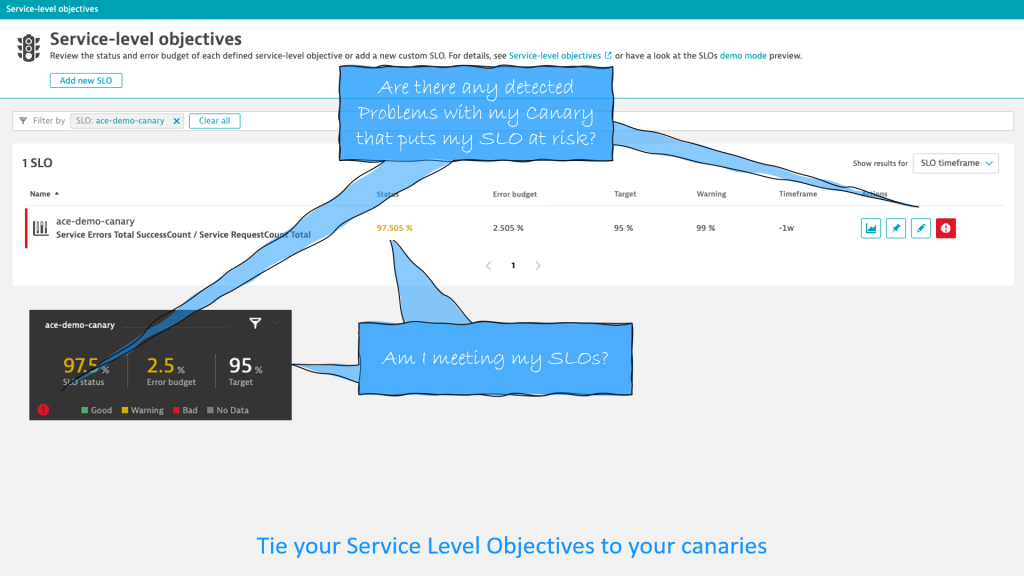 Service Level Objectives for each canary gives you extra confidence when making deployment decisions