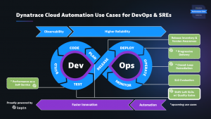 SLO-based Quality Gates is the latest capability we added to the Dynatrace Cloud Automation solution proudly powered by Keptn