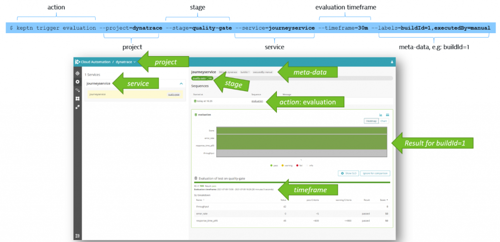Evaluations can be triggered through the CLI or API and therefore easy to integrate with your other DevOps tooling