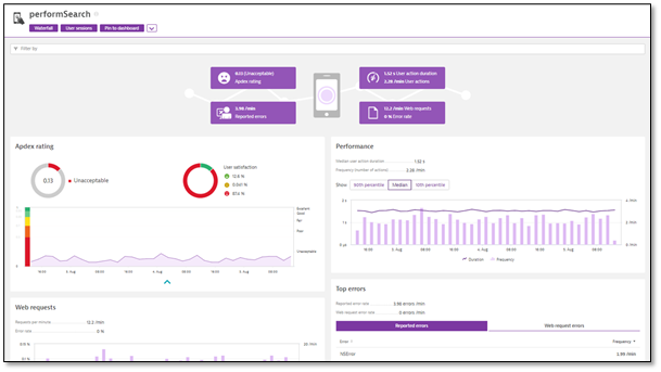 How Voice of the Customer solutions can transform digital experience monitoring