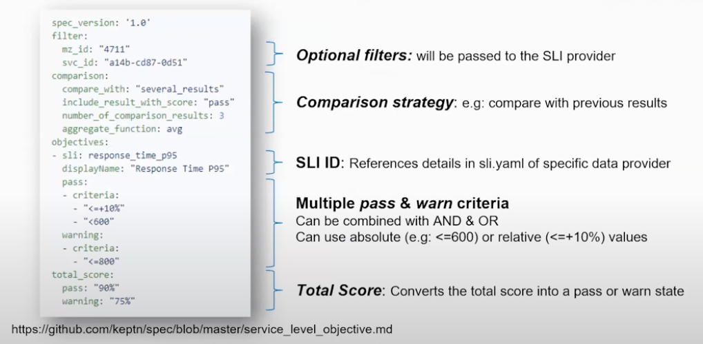 Code snippet showing SLOs as code