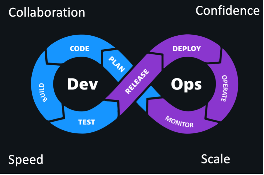 Part 1: How Dynatrace and GitHub help you deliver better software faster
