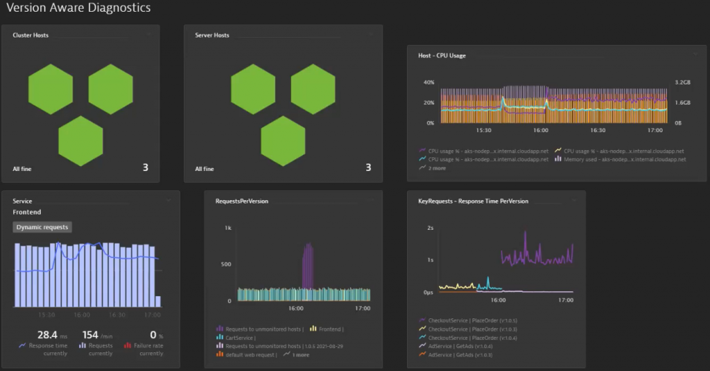 Dynatrace dashboard including host, service and version specific request metrics. Easy to share between teams