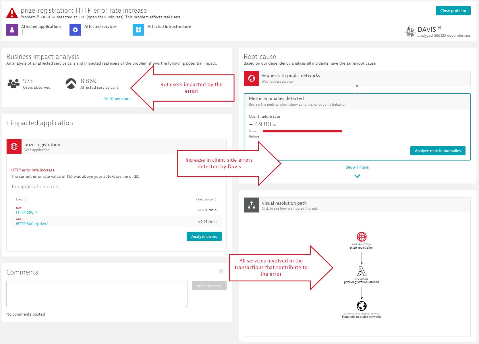 Screenshot Dynatrace Business impact analysis