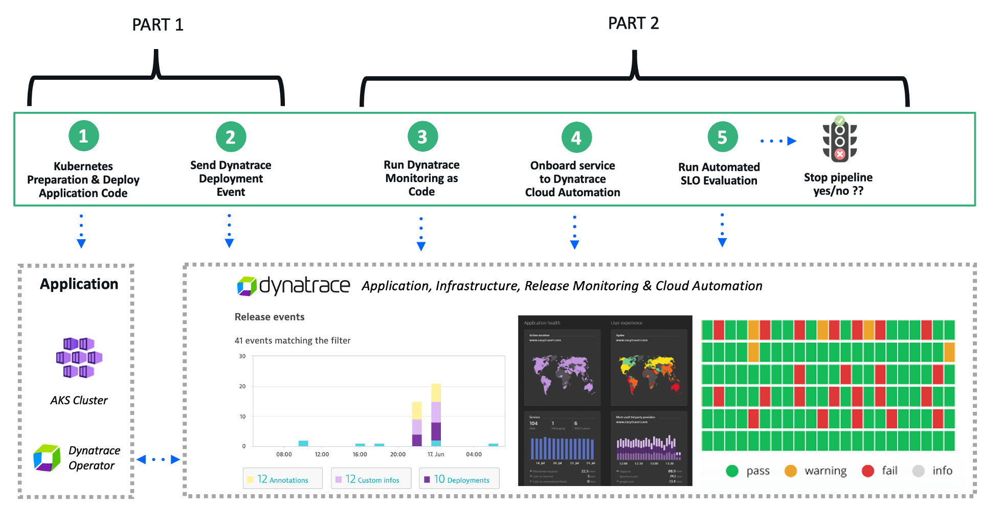 Part 2: How Dynatrace and GitHub help you deliver better software faster
