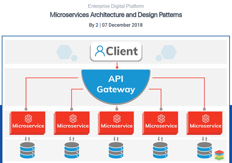 An example of microservices architecture and design.