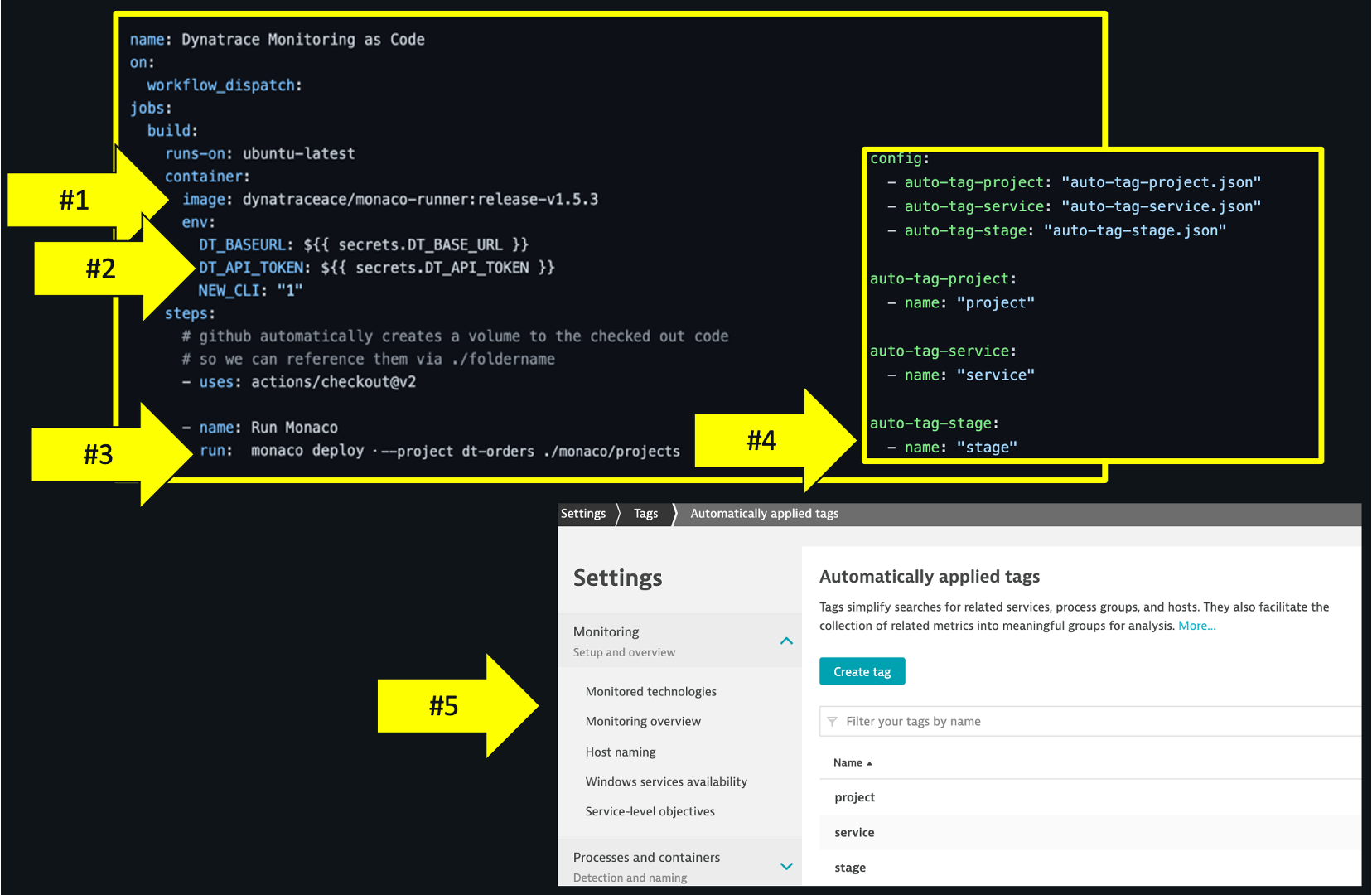 Monitoring as Code GitHub action example to configure tagging rule