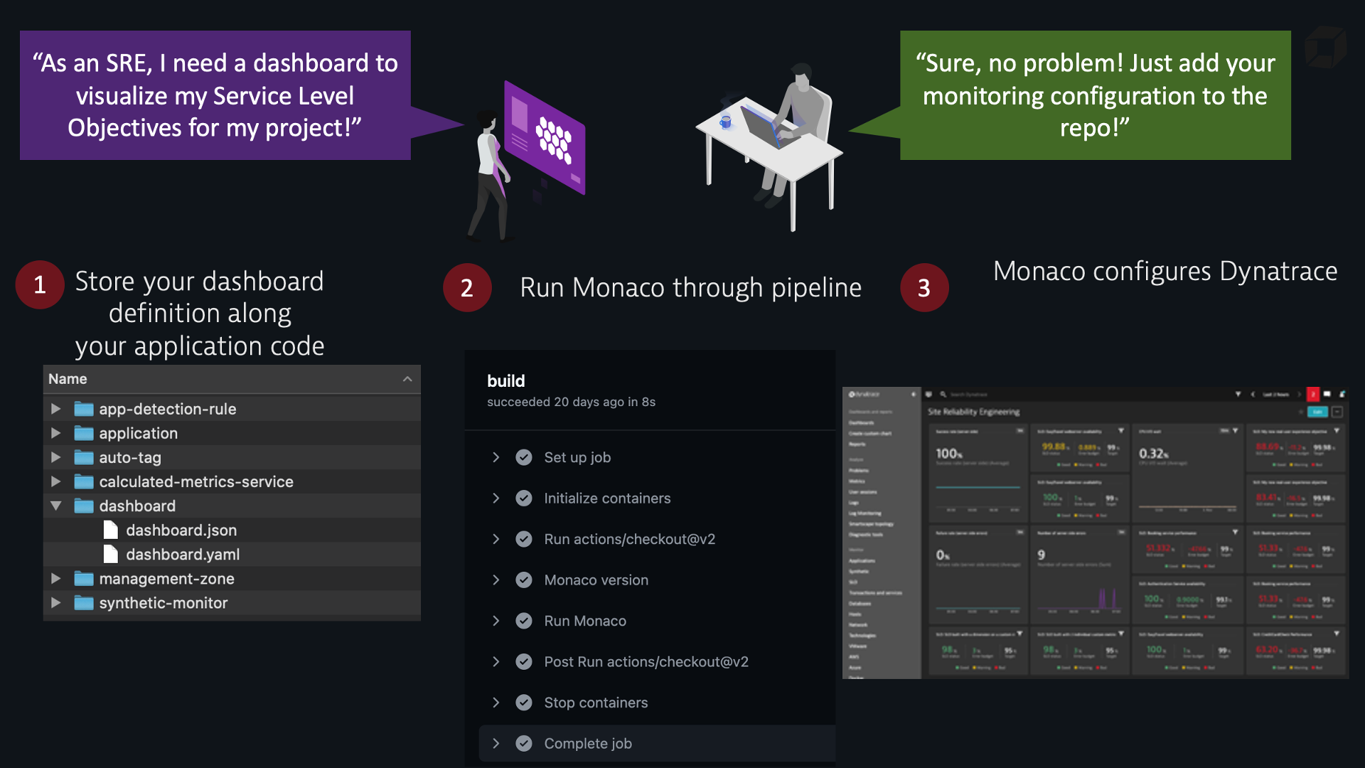 Monitoring as Code workflow example