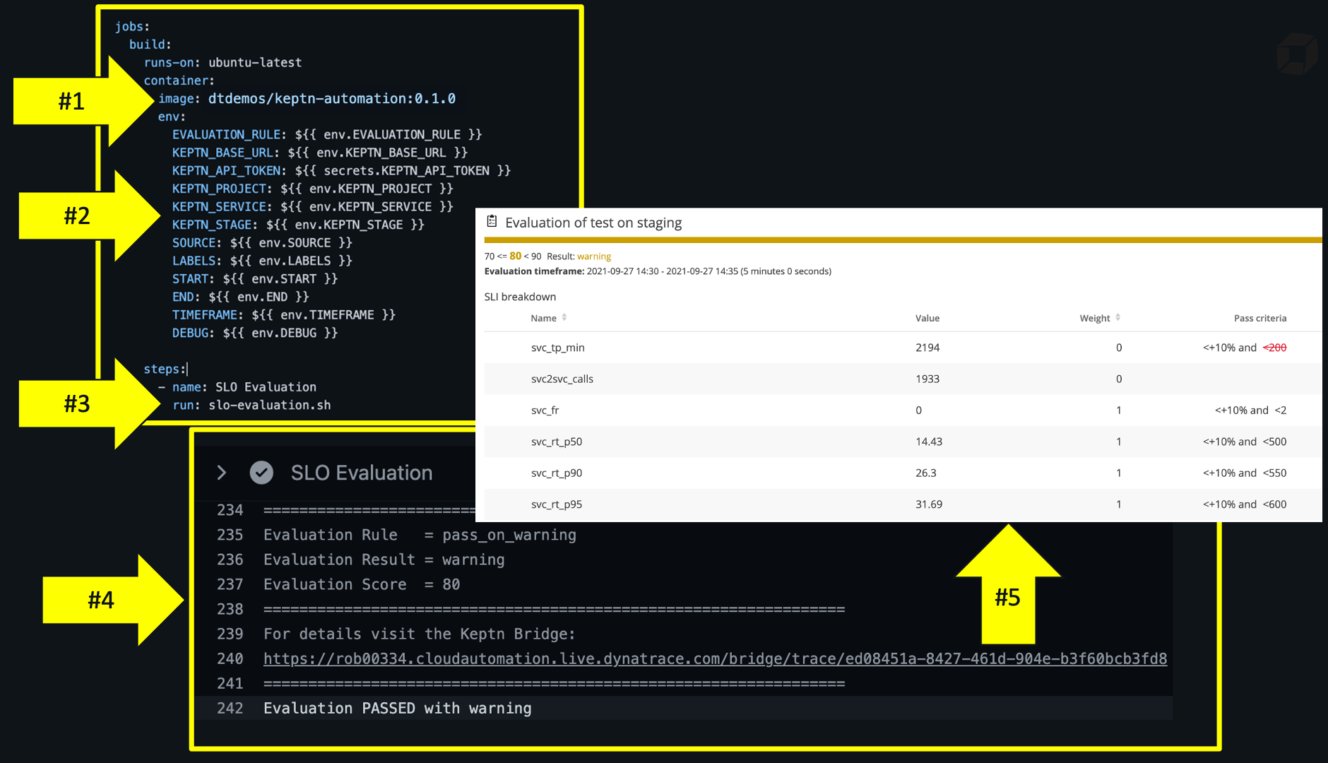 GitHub action for SLO evaluation example