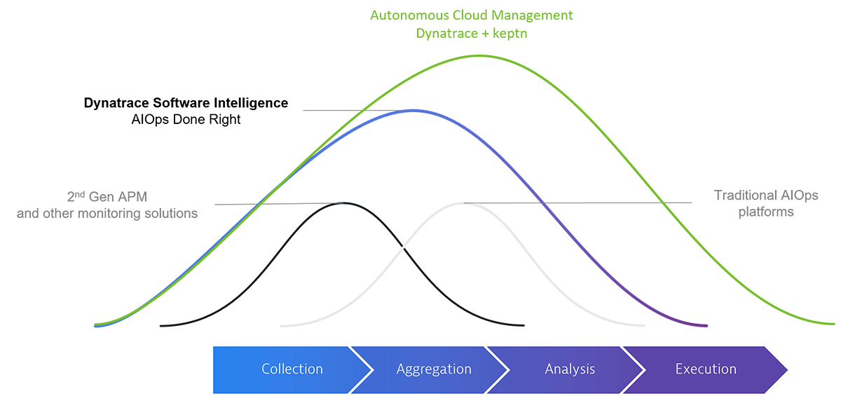 4 stages of AIOps data processing