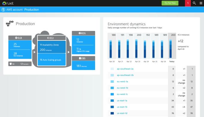 AWS Environment Dynamics