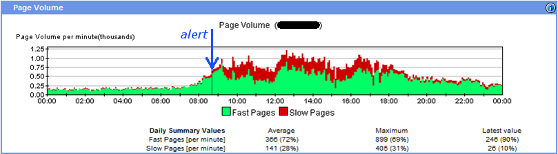 increased number of slow pages