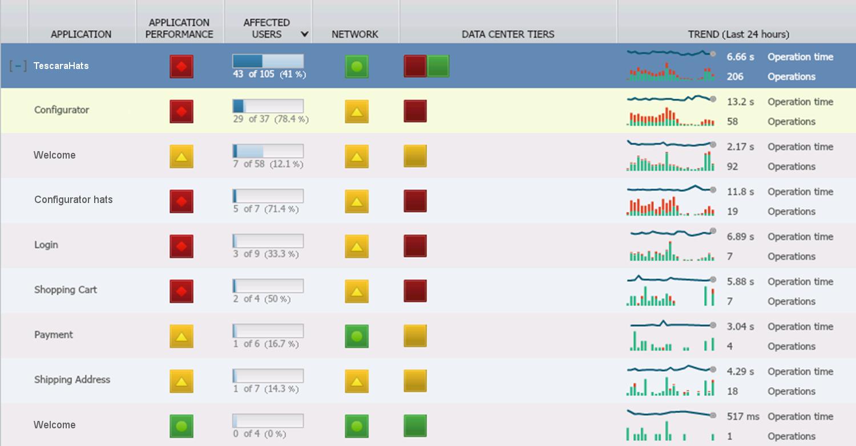 00 portal overview impact fdi