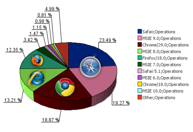 06 browser distribution
