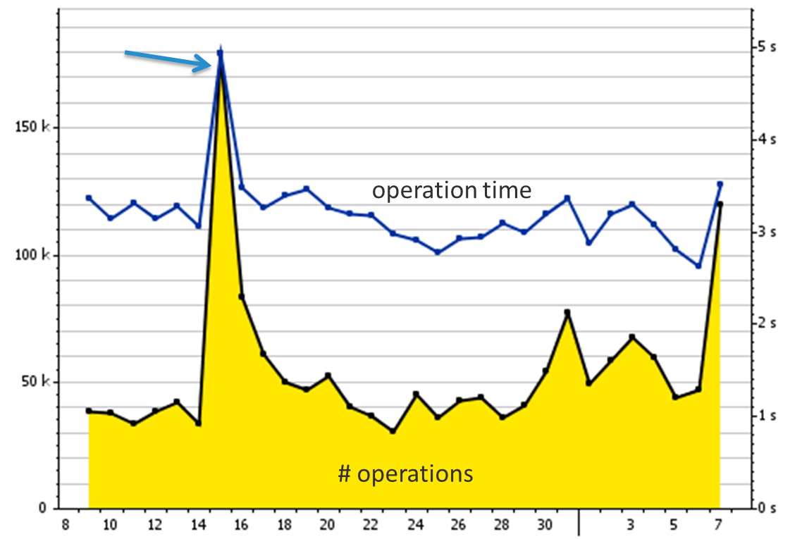 08 operations scalability