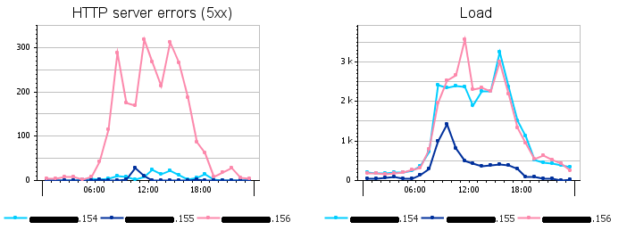 distribution in time of 500 errors