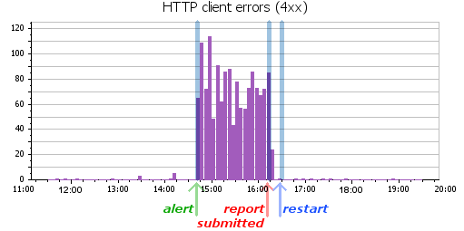 4xx errors over time