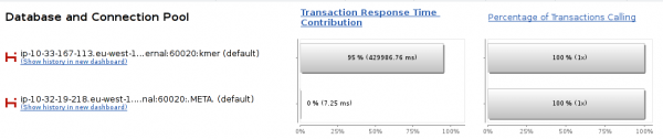 The HBase region Server contributes over 95% to our job execution time
