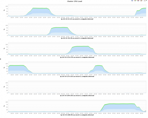 The CPU utilization in the hadoop cluster is bad, it only has a couple of spikes which seem to coincide with HBase region splits