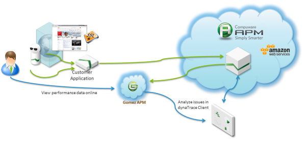 Dynatrace is a secure service to monitor every single end user on your application end-to-end (browser to database)