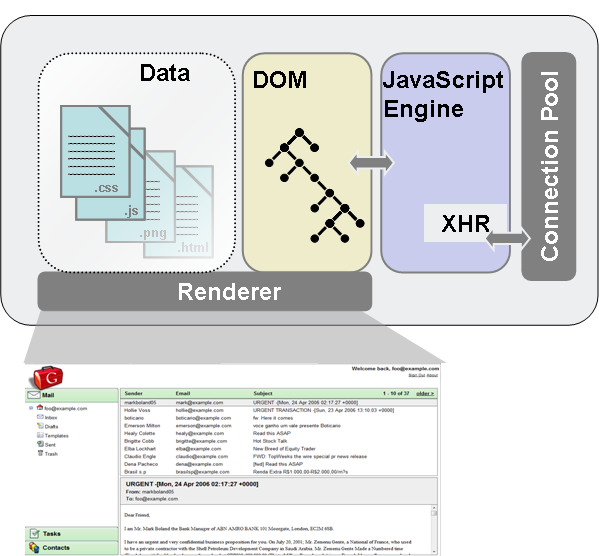 Schematic overview of an AJAX Application