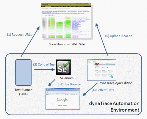 dynaTrace Ajax captures browser activity driven by your functional testing tool