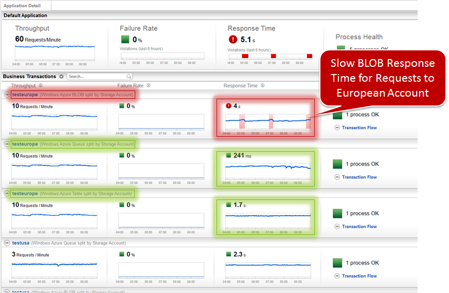 The response time for BLOB calls to the European storage account show baseline violations for about 20 minutes every two hours, whereas the Queue and Table Storage Service remain stable