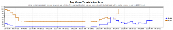 What caused this increase in JBoss worker threads under load?