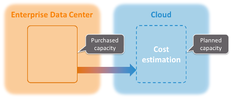 In public clouds, we do not plan to cover load but to estimate cost.