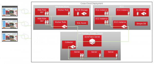 Getting a unified view of application performance data by monitoring all components in all clouds