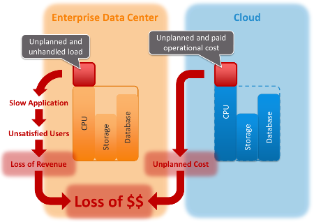 The Cloud Risk Shift