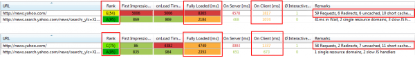 Compare performance results across browsers and identify differences