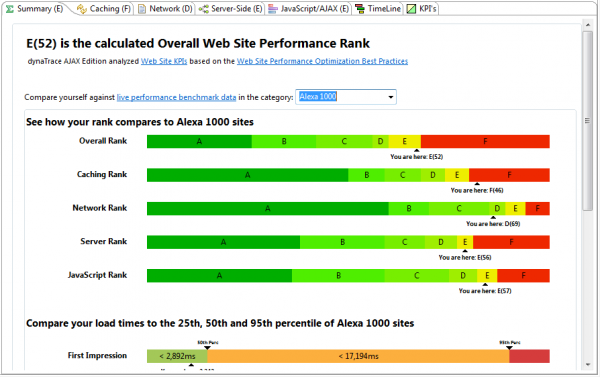 Compare your web sites against Live Performance Benchmarks from sites such as Alexa 100, 500 or 1000