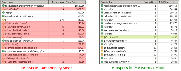Very long running jQuery lookups in Compatibility Mode vs. very fast in IE8 Normal Mode