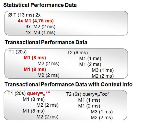 Comparison of Granularity of Different Data Format from Low to High Granularity