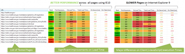 IE10 showed better page load times across all pages – mainly caused by better JavaScript performance