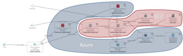 Follow your End User Transactions across your hybrid clouds environment: identify architectural problems and hotspots