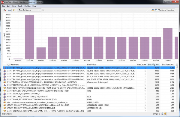 Low Level Database Dashboard shows Database Activity as well as individual SQL Statements and their Bind Variables