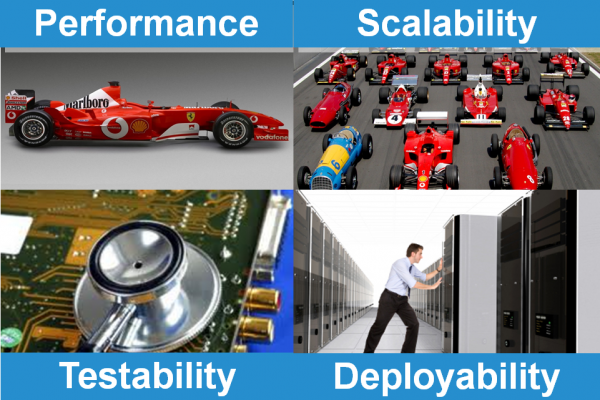 Include Performance, Scalability, Testability and Deployability to your agile task and story requirements