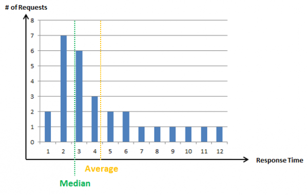 This is a typical Response Time Distribution with few but heavy outliers - it has a long tail