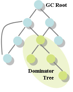 Dominator Tree Example