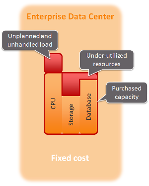 Cost structure of an enterprise data center.